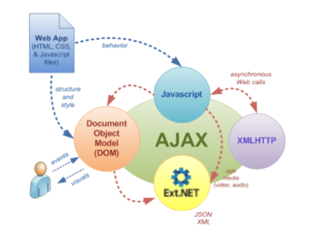 ajax-lifecycle