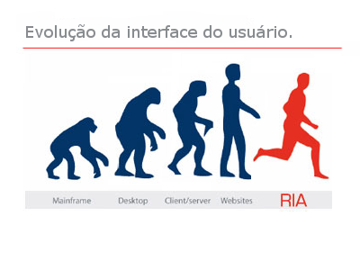 evolution-of-user-interface-from-mainframe-to-ria