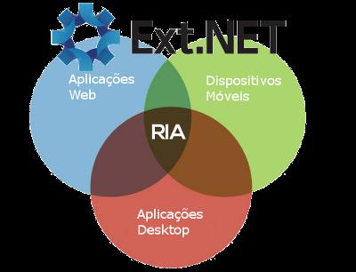 Rich Internet Applications com Ext.Net