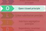 OCP Open/ Closed Principle (Princípio aberto/fechado)