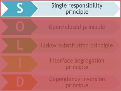 SRP Single Responsibility Principle (Princípio da Responsabilidade Única)